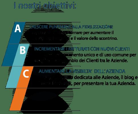 Vantaggi Paydea per le aziende